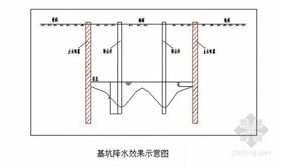 [天津]消防水池深基坑管井降水施工方案(疏干井)