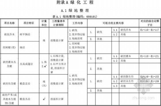 [广东]园林工程工程量清单计价指引(2013版)55页