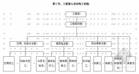 [标杆房企]国际房地产项目全过程工程管理制度(2014版 133页)