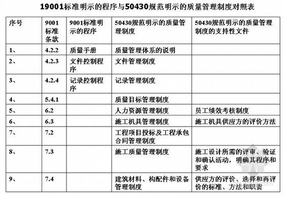 建筑施工企业质量管理规范GB/T50430-2007解读讲义