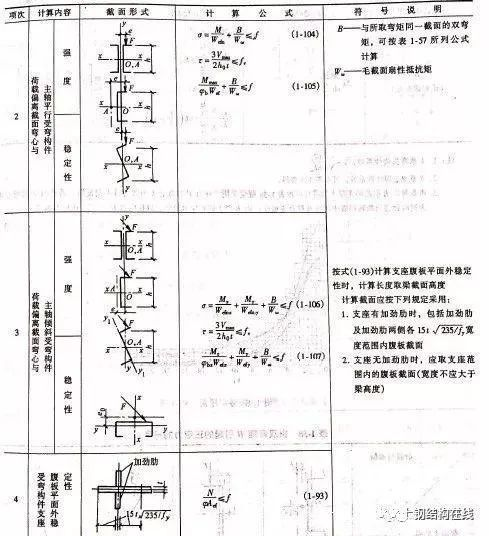 轻钢结构构件的强度和稳定性计算