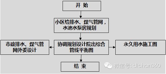房地产设计管理全过程流程(从前期策划到施工,非常全)_21