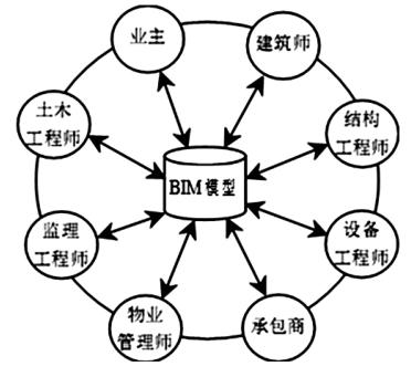 项目管理中BIM技术的应用与推广_2