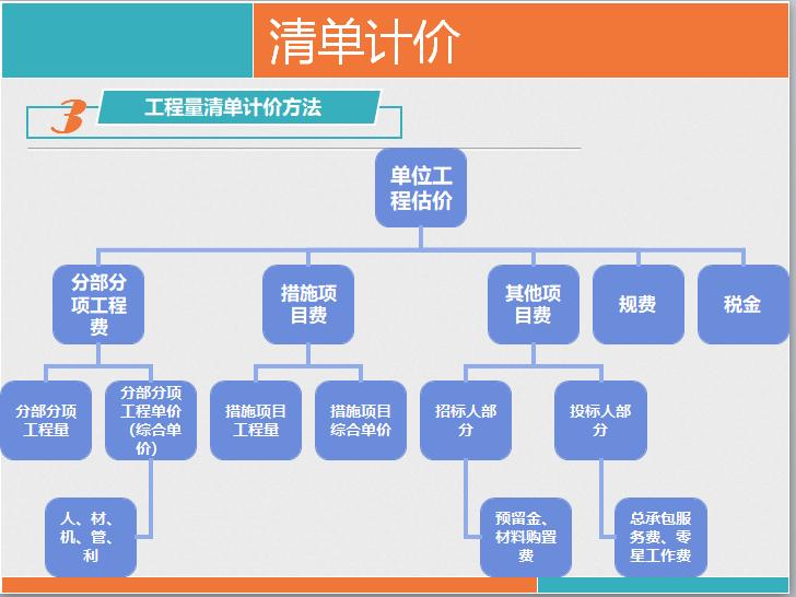 中建三局集团有限公司万通项目工程量清单计价_4