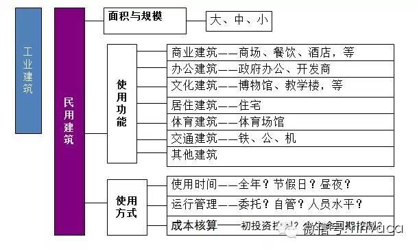 [珍藏版]暖通空调系统的设计与运行实践_3