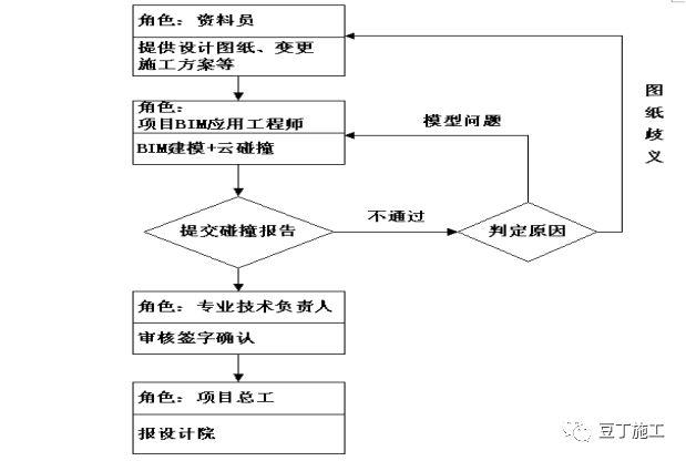大型复杂项目应用BIM实例,保工期、提工效_61