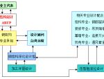 钢结构深化设计(word,34页)