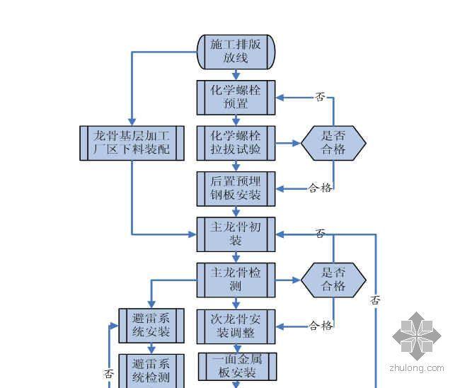 钢骨架金属板复合墙体施工工艺流程图