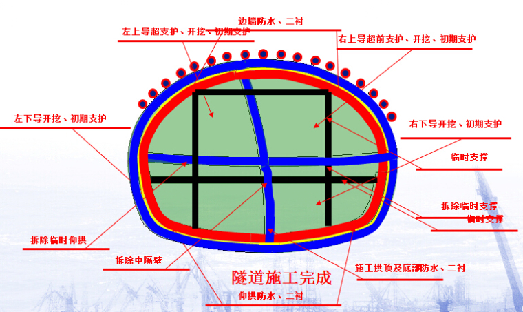 隧道CRD法施工工艺图_2