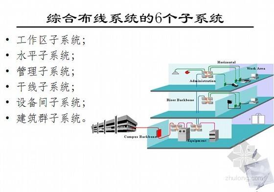 信息网络系统工程相关知识和监理要点培训(437页 PPT)