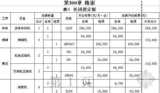 某公路施工企业定额内部定额基价表