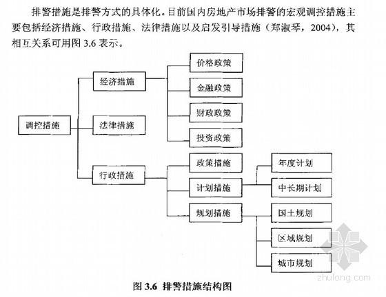 [硕士]基于人工神经网络的房地产市场预警体系研究[2005]