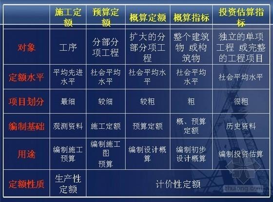 建筑工程人工、材料、机械台班定额解释[PPT]