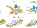 [天津]滨海新区CBD起步区总体景观规划文本