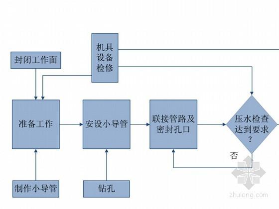 道路桥梁隧道工程各类工艺流程图大全53页(非常全面)