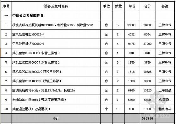 2012年某电影院空调工程成本估算书
