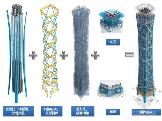 超高层办公楼工程智能顶升钢平台施工技术总结(图文结合)