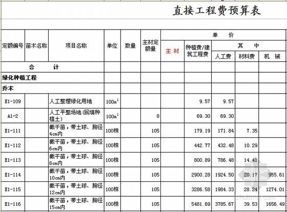 [实用]园林绿化工程定额计价表格(全套预算用)