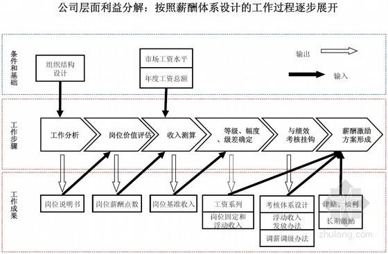 施工企业薪酬绩效考核及项目管理体系优化