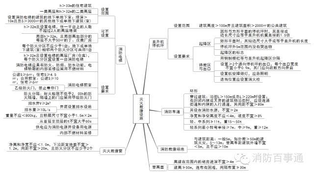 注册消防工程师这22张知识体系导图必须熟记于心!_8