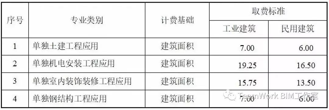 目前国内部分省市BIM的具体收费标准_15