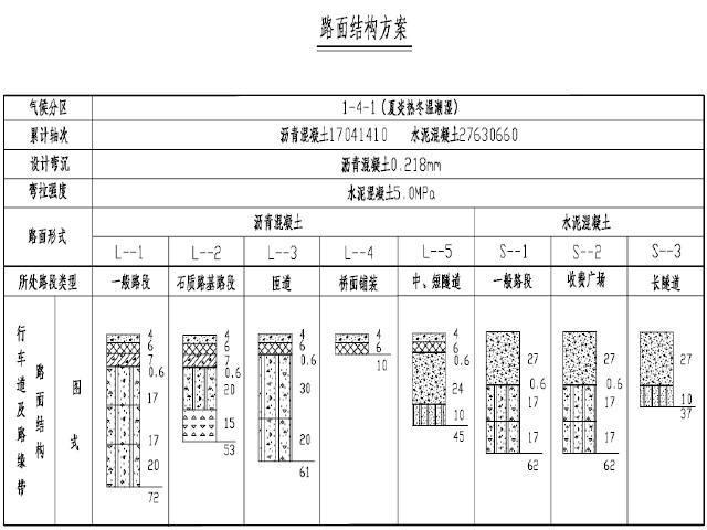 [湖南]高速公路工程设计图纸542张(路基路面,桥涵隧)