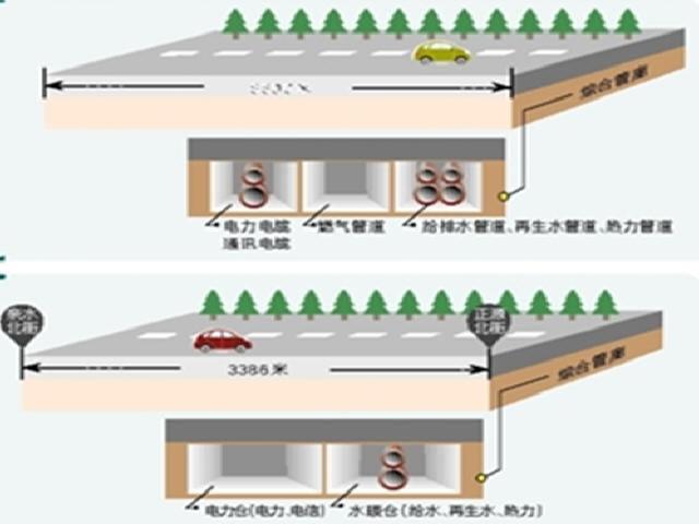 [宁夏]城市地下综合管廊及道路改扩建工程施工组织设计263页