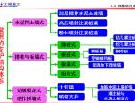 建筑工程之土木工程讲义讲稿(房屋建筑方向)