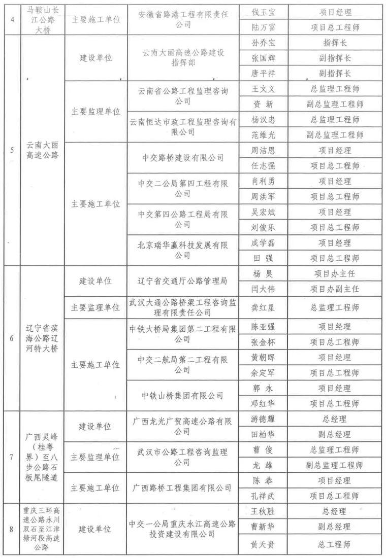 中国公路优质工程220名幕后英雄获交通运输部表扬,有你认识的吗_3