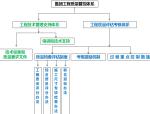 碧桂园工程质量管理要求讲义PPT(共35页)