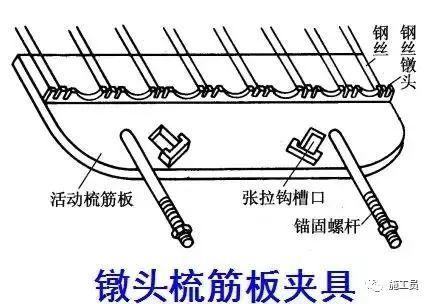 预应力技术活儿一定要懂,做个真才实学的桥梁工程师!_13