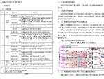 广州西塔项目采暖通风及空调工程施工方案