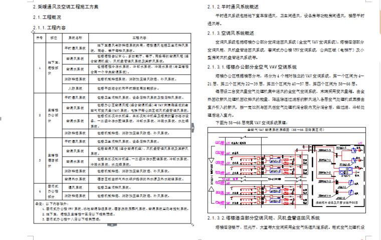 VAV施工方案资料下载-广州西塔项目采暖通风及空调工程施工方案