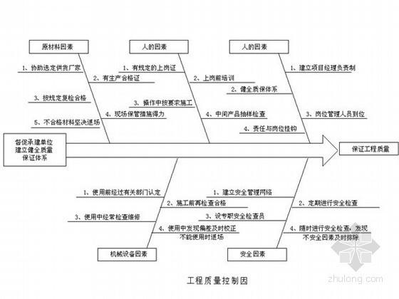 框架结构教学楼工程监理大纲