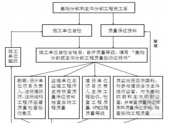 [新疆]污水处理厂土建监理实施细则 50页(流程图)