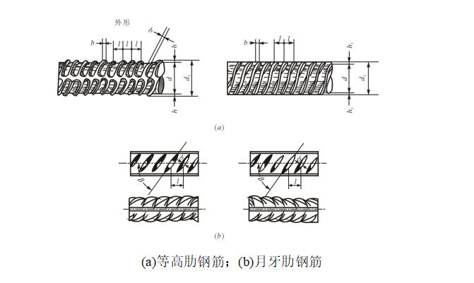 钢筋基础知识工程培训(图文并茂,共87页)