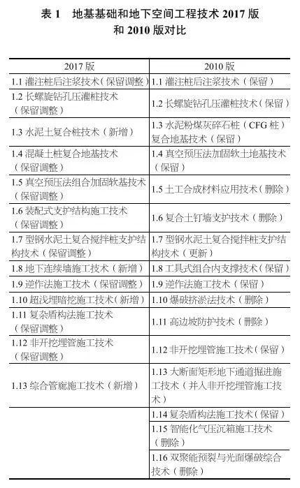 独家深度解读丨《建筑业10项新技术(2017版)》修订情况介绍_4