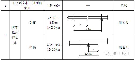 一次搞懂型钢悬挑脚手架施工工艺(含验收)_40