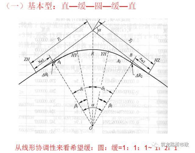 超全道路工程平面线型设计,不会的时候拿出来看就可以了!_62