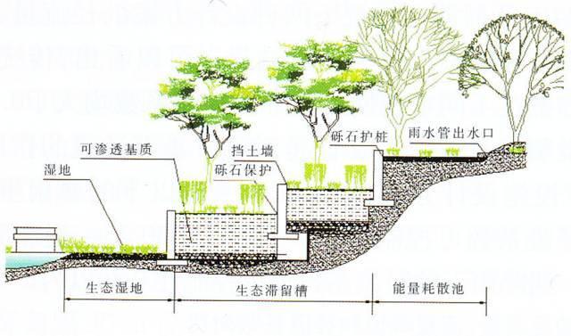市政道路低影响开发设施设计基本要求(海绵城市)_4