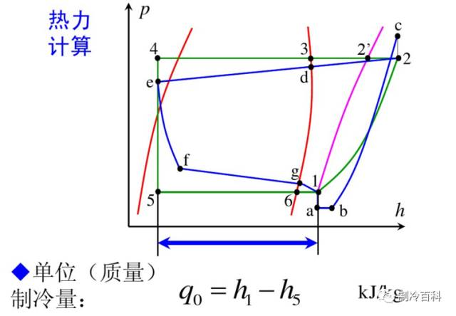 干货┃制冷原理工况与热力计算_6