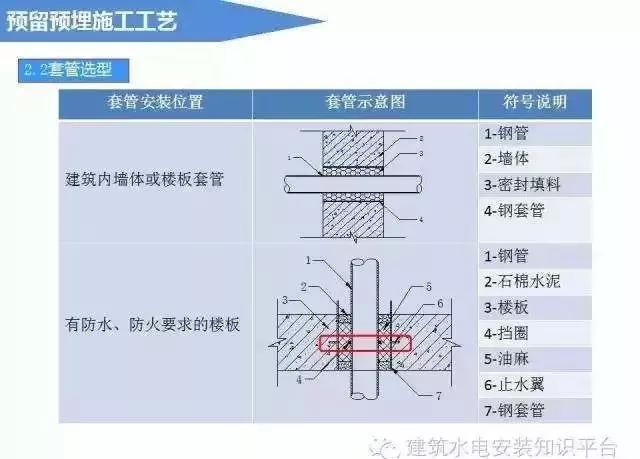 建筑电气预留预埋施工流程_4