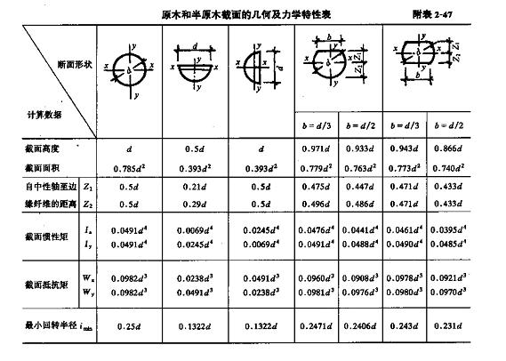 木结构计算用表及公式