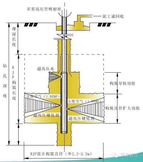 2200mm定角度大直径高压旋喷桩工法,你还不知道就out了