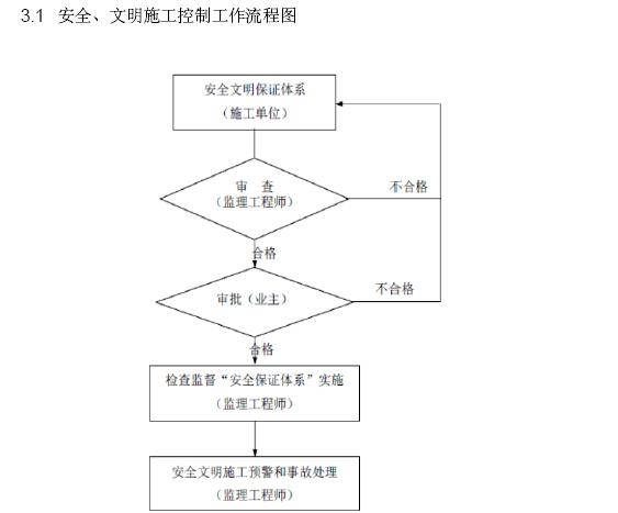 安全、文明施工控制工作流程图