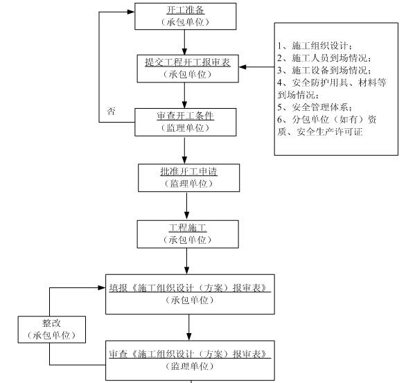 [黑龙江]住宅项目安全监理规划(119页)
