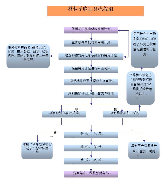 济南某综合办公楼施工组织设计(318页,流程图多)
