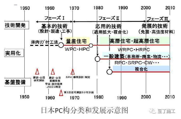 一文看懂日本、欧洲、中国装配式建筑技术差别