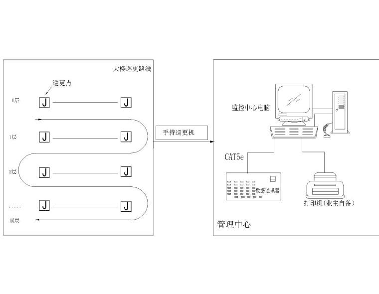 [安徽]医院大楼弱电智能化项目施工图72张(系统全面甲级智能建筑设计)_2