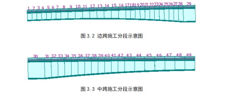 三跨连续箱梁毕业设计桥计算书(共141页)